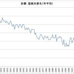 京都 湿度の変化(年平均)