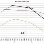 最高気温の平年値の変化(近似線あり)
