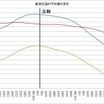 最高気温の平年値の変化(立秋)