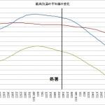 最高気温の平年値の変化