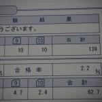 1級の得点(第14回)