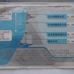 日吉ダムの水位目安