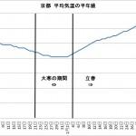 京都 平均気温の平年値